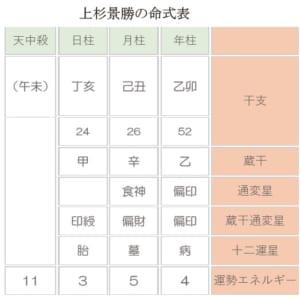 上杉景勝の命式表