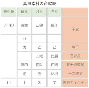 真田幸村の命式表