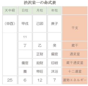 渋沢栄一命式表