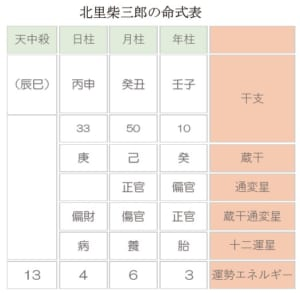 北里柴三郎の命式表